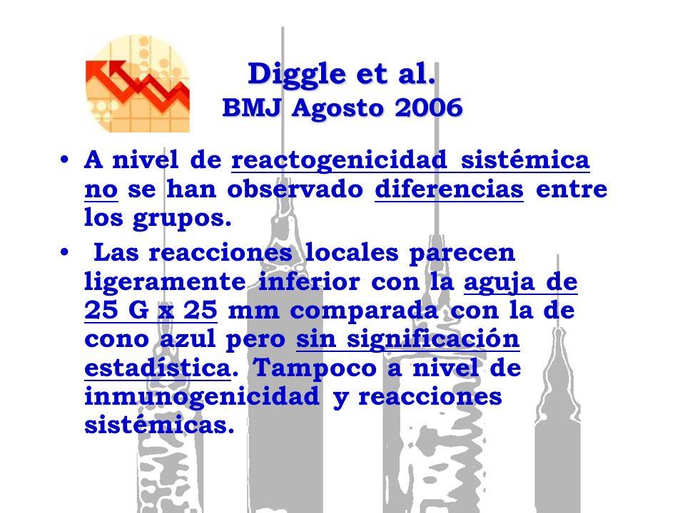 Diggle et al. BMJ Agosto 2006 A nivel de reactogenicidad sistémica no se han observado diferencias entre los grupos. Las reacciones locales parecen li
