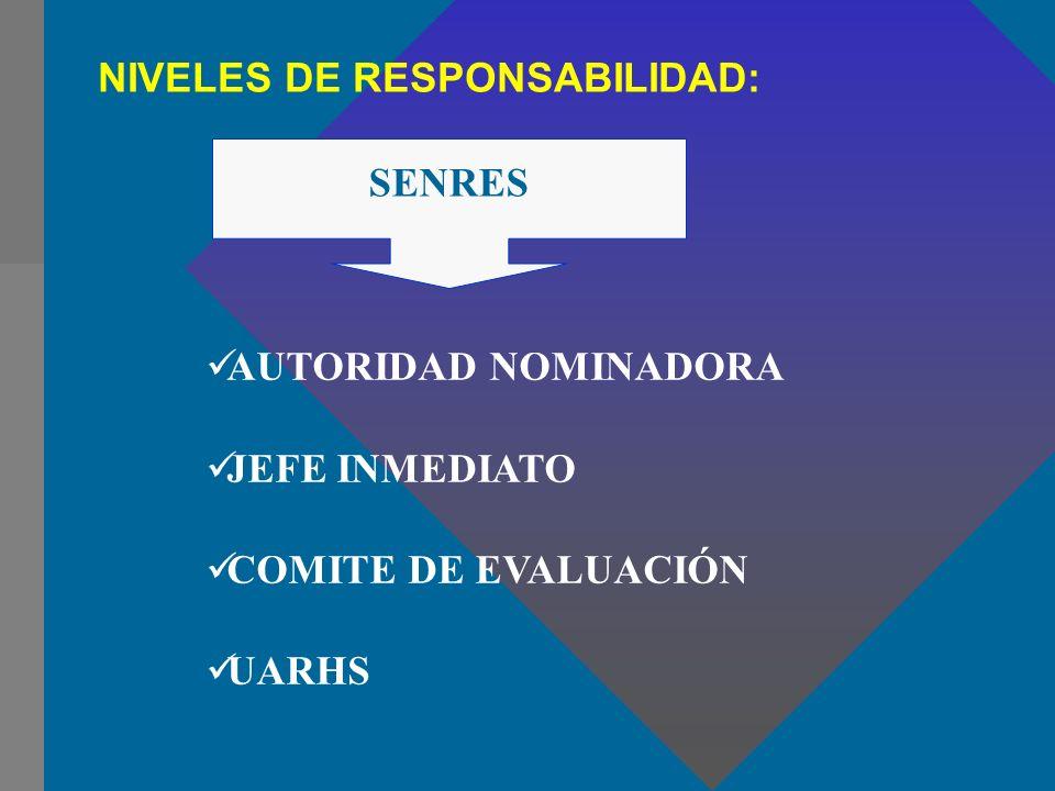 NIVELES DE RESPONSABILIDAD: SENRES AUTORIDAD NOMINADORA JEFE INMEDIATO COMITE DE EVALUACIÓN UARHS