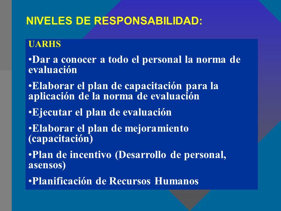 UARHS Dar a conocer a todo el personal la norma de evaluación Elaborar el plan de capacitación para la aplicación de la norma de evaluación Ejecutar e