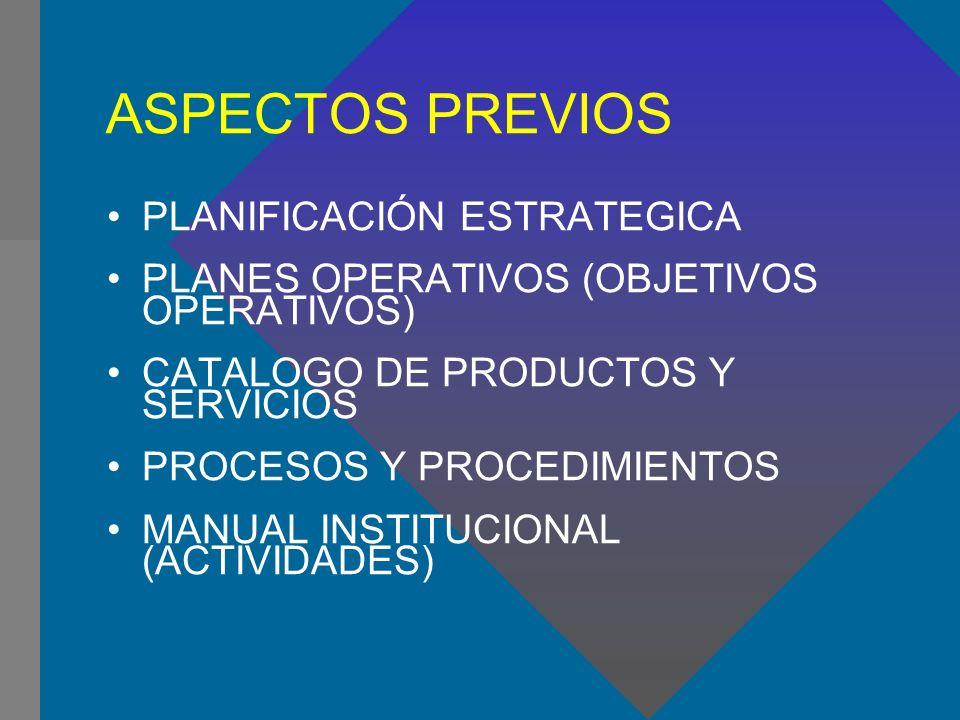 ASPECTOS PREVIOS PLANIFICACIÓN ESTRATEGICA PLANES OPERATIVOS (OBJETIVOS OPERATIVOS) CATALOGO DE PRODUCTOS Y SERVICIOS PROCESOS Y PROCEDIMIENTOS MANUAL