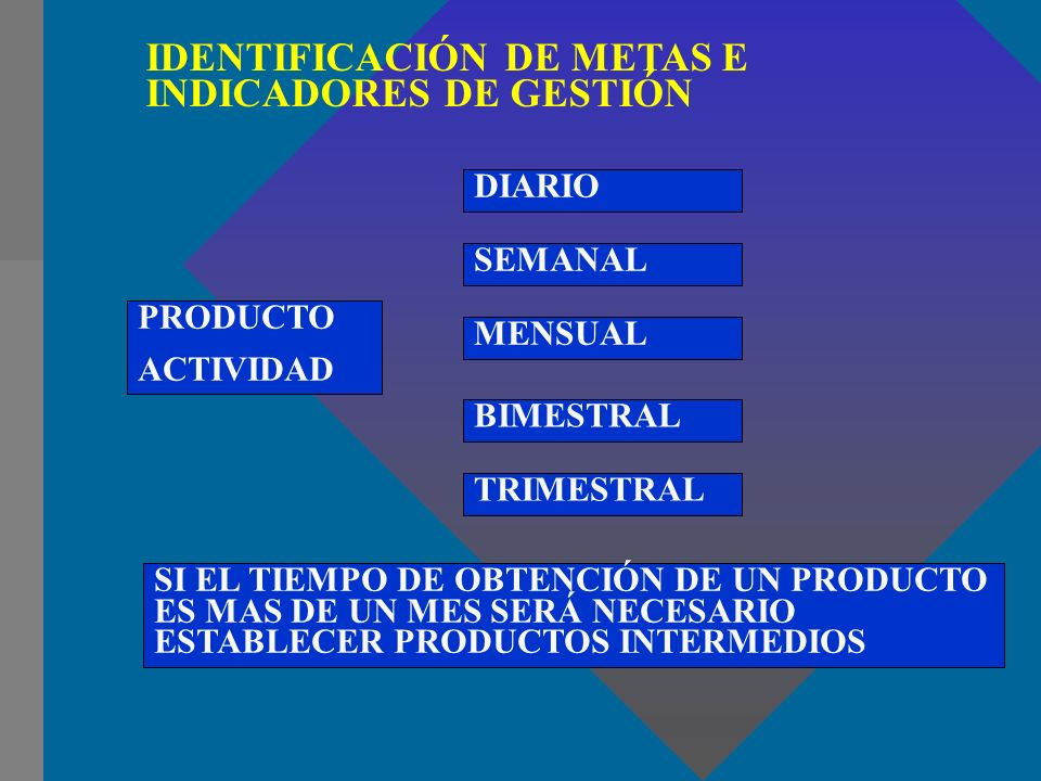 IDENTIFICACIÓN DE METAS E INDICADORES DE GESTIÓN PRODUCTO ACTIVIDAD DIARIO SEMANAL TRIMESTRAL BIMESTRAL MENSUAL SI EL TIEMPO DE OBTENCIÓN DE UN PRODUC