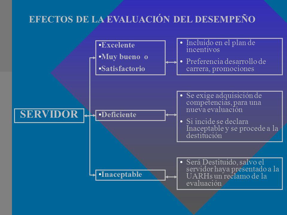 EFECTOS DE LA EVALUACIÓN DEL DESEMPEÑO SERVIDOR Excelente Muy bueno o Satisfactorio Incluido en el plan de incentivos Preferencia desarrollo de carrer