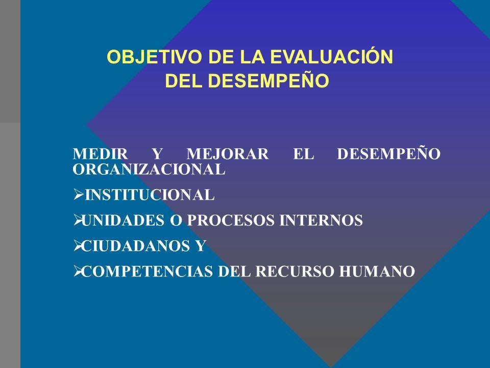 OBJETIVO DE LA EVALUACIÓN DEL DESEMPEÑO MEDIR Y MEJORAR EL DESEMPEÑO ORGANIZACIONAL INSTITUCIONAL UNIDADES O PROCESOS INTERNOS CIUDADANOS Y COMPETENCI