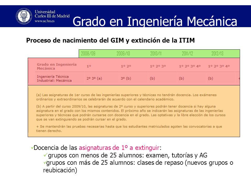 Proceso de nacimiento del GIM y extinción de la ITIM Grado en Ingeniería Mecánica 2008/092009/102010/112011/122012/13 Docencia de las asignaturas de 1