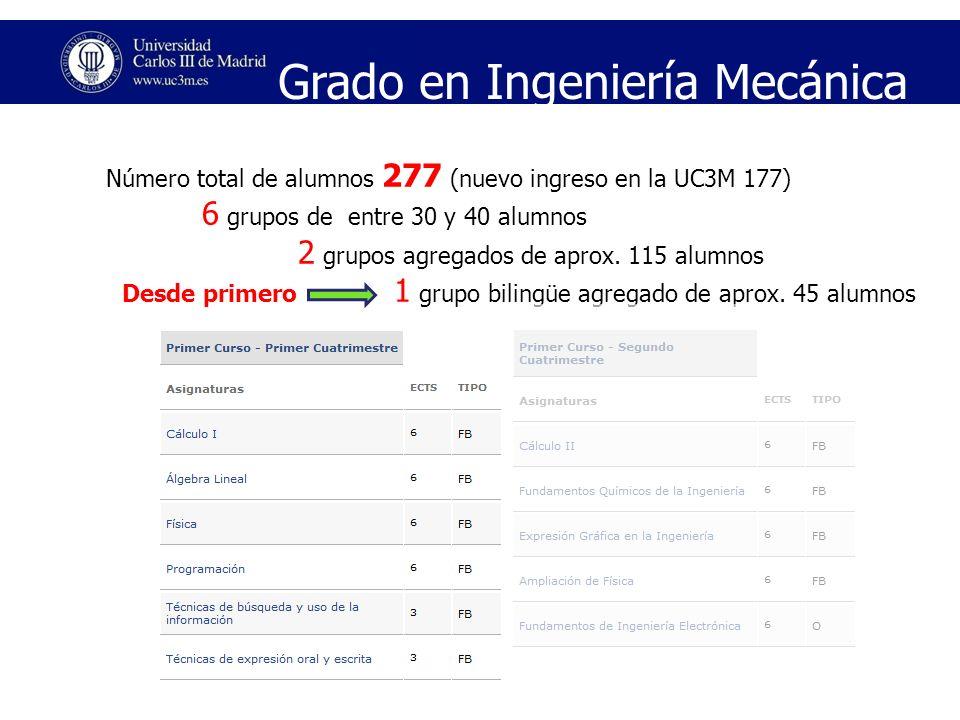 Número total de alumnos 277 (nuevo ingreso en la UC3M 177) 6 grupos de entre 30 y 40 alumnos 2 grupos agregados de aprox. 115 alumnos 1 grupo bilingüe