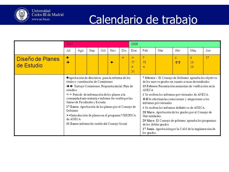 Calendario de trabajo 20072008 JulAgoSepOctNovDicEneFebMarAbrMayJun Dise ñ o de Planes de Estudio 17 31 7 15 £ £ 28 29 17 Aprobación de directrices pa
