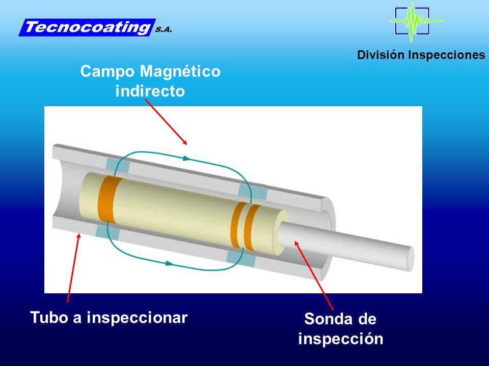 División Inspecciones Tubo a inspeccionar Sonda de inspección Campo Magnético indirecto