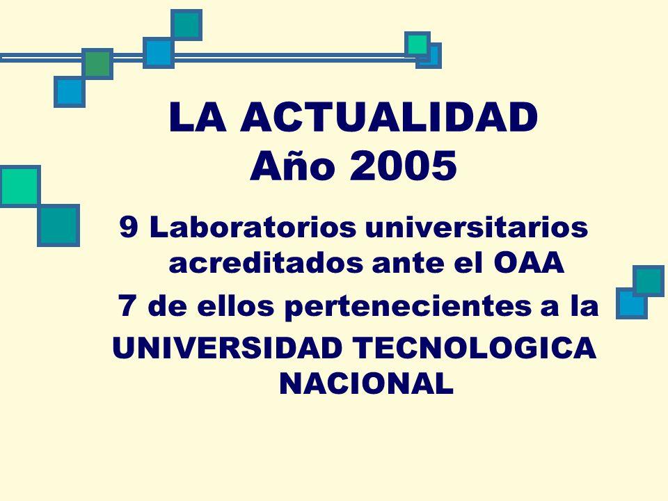LA ACTUALIDAD Año 2005 9 Laboratorios universitarios acreditados ante el OAA 7 de ellos pertenecientes a la UNIVERSIDAD TECNOLOGICA NACIONAL