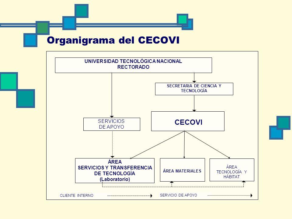 Actividades del CECOVI Investigación Desarrollo Transferencia de tecnología Asesoramiento Servicios a terceros Tecnología de materiales Técnicas constructivas Evaluación de estructuras en servicio Análisis de patologías constructivas Pruebas de carga en estructuras Contralor en obras públicas