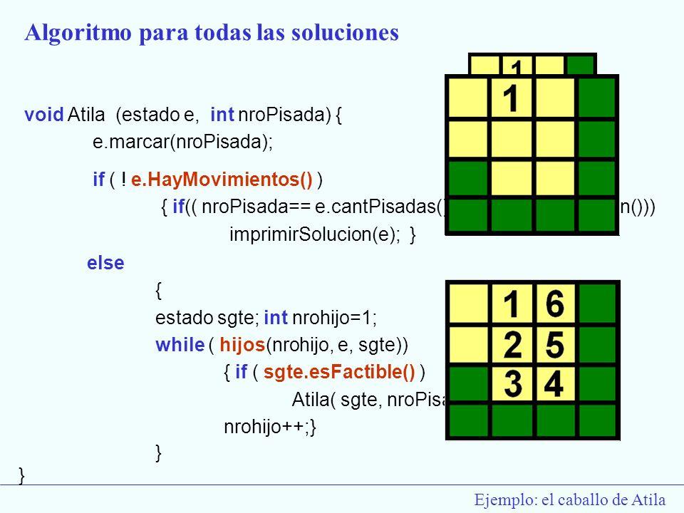 Ejemplo: el caballo de Atila else { estado sgte; int nrohijo=1; while ( hijos(nrohijo, e, sgte)) { if ( sgte.esFactible() ) Atila( sgte, nroPisada+1);