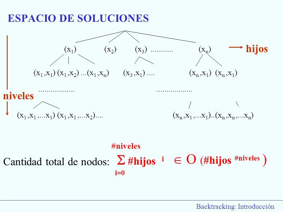 Backtracking: Introducción (x 1 )(x 2 )(x 3 )...........(x n ) (x 1,x 1 )(x 1,x 2 )...(x 1,x n )(x 3,x 1 )....(x n,x 1 ) (x 1,x 1,...x 1 )(x 1,x 1,...