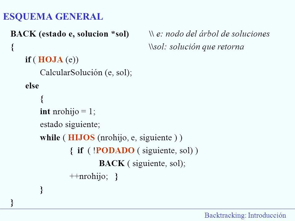 Backtracking: Introducción BACK (estado e, solucion *sol) \\ e: nodo del árbol de soluciones { \\sol: solución que retorna if ( HOJA (e)) CalcularSolu
