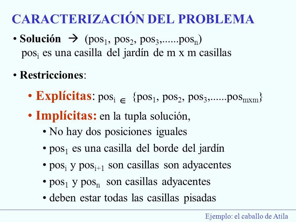 Ejemplo: el caballo de Atila Solución (pos 1, pos 2, pos 3,......pos n ) pos i es una casilla del jardín de m x m casillas Restricciones: Explícitas:
