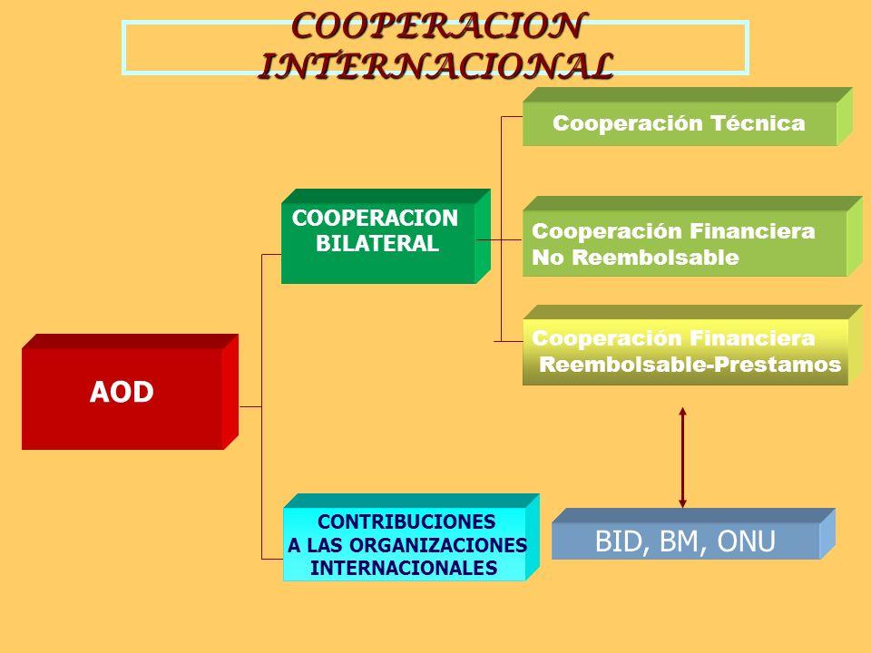 Cooperación Internacional Cooperación Oficial Cooperación Privada Cooperación Mixta (PPP)