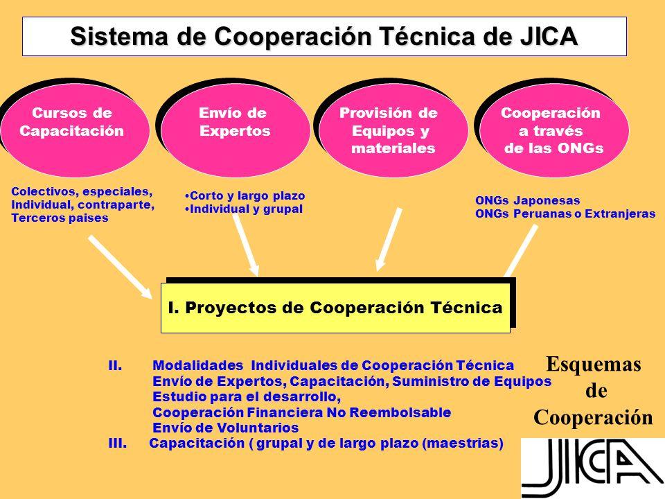 COOPERACION TECNICA PROYECTOS ACEPTACION DE BECARIOS 1 ENVIO DE EXPERTOS 2 TIPO PROYECTO 1,2,3 GRUPALESPECIALINDIVIDUALCONTRAPARTE ENVIO DE VOLUNTARIOS A CORTO PLAZO 3 MESES A LARGO PLAZO 1 A 3 AÑOS EN DIFERENTES AREAS: SALUD,AGRICULTURA, EDUCACION (DEPORTE, IDIOMA), ETC.