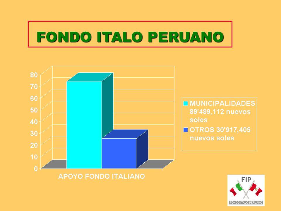 Departamentos priorizados 80% Rural Área Amazónica: Loreto y Amazonas. Área Andina: Ancash, Apurímac, Ayacucho, Cajamarca, Huanuco, Huancavelica, Juní