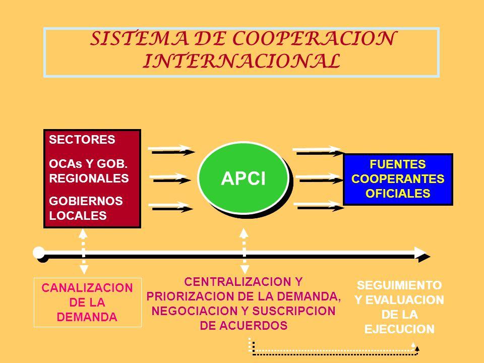 FUENTE COOPERANTE OFICIAL 3 FUENTE COOPERANTE OFICIAL 2 FUENTE COOPERANTE OFICIAL 1 PROGRAMA REGIONAL PROGRAMA MACROREGIONAL PROGRAMA NACIONAL APOYO DE LA COOPERACION INTERNACIONAL REGION APCIAPCI