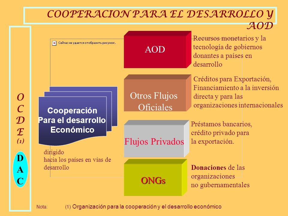AYUDA OFICIAL AL DESARROLLO (AOD)