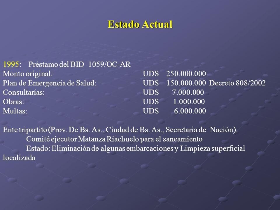 Estado Actual 1995: Préstamo del BID 1059/OC-AR Monto original: UDS 250.000.000 Plan de Emergencia de Salud: UDS 150.000.000 Decreto 808/2002 Consulta