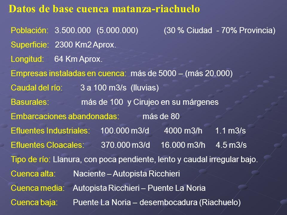 Población: 3.500.000 (5.000.000) (30 % Ciudad - 70% Provincia) Superficie: 2300 Km2 Aprox. Longitud: 64 Km Aprox. Empresas instaladas en cuenca: más d