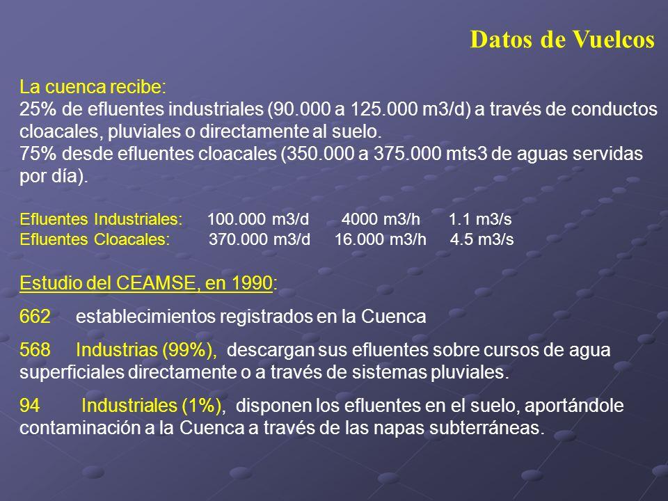 Datos de Vuelcos La cuenca recibe: 25% de efluentes industriales (90.000 a 125.000 m3/d) a través de conductos cloacales, pluviales o directamente al