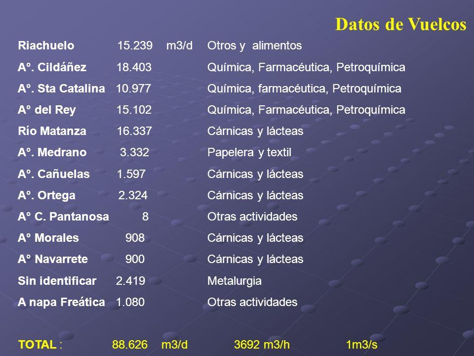 Datos de Vuelcos Riachuelo 15.239 m3/d Otros y alimentos A°. Cildáñez 18.403 Química, Farmacéutica, Petroquímica A°. Sta Catalina 10.977 Química, farm