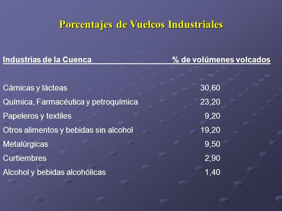 Porcentajes de Vuelcos Industriales Industrias de la Cuenca % de volúmenes volcados Cárnicas y lácteas 30,60 Química, Farmacéutica y petroquímica23,20