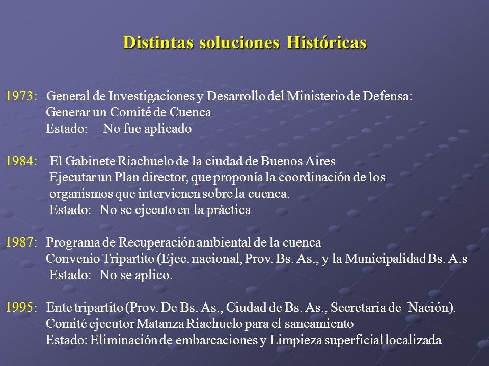 Distintas soluciones Históricas 1973: General de Investigaciones y Desarrollo del Ministerio de Defensa: Generar un Comité de Cuenca Estado: No fue ap