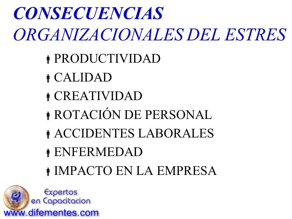CONSECUENCIAS ORGANIZACIONALES DEL ESTRES PRODUCTIVIDAD CALIDAD CREATIVIDAD ROTACIÓN DE PERSONAL ACCIDENTES LABORALES ENFERMEDAD IMPACTO EN LA EMPRESA