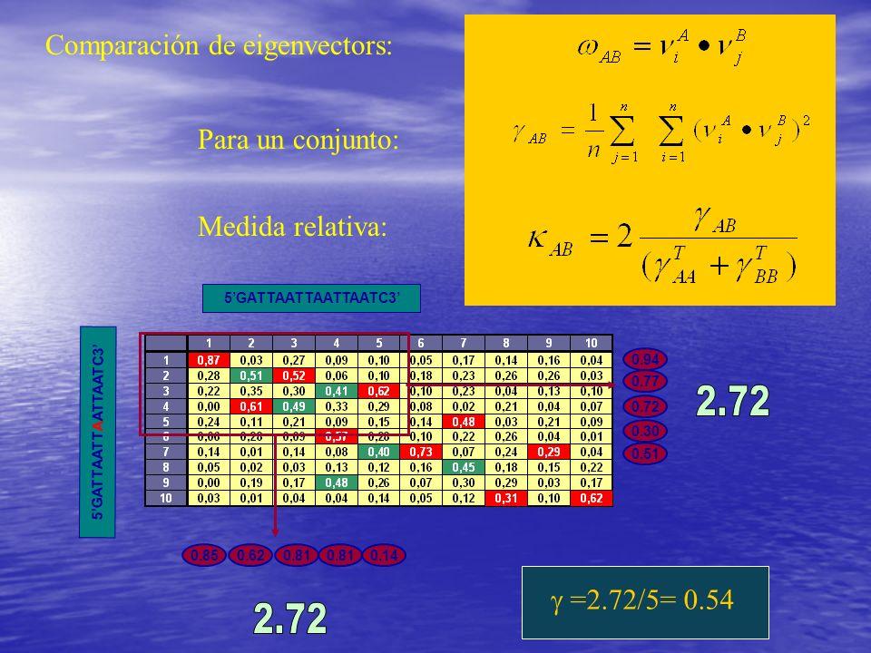 5GATTAATTAATTAATC3 0.850.620.81 0.14 0.77 0.51 0.30 0.72 0.94 Comparación de eigenvectors: Para un conjunto: =2.72/5= 0.54 Medida relativa: