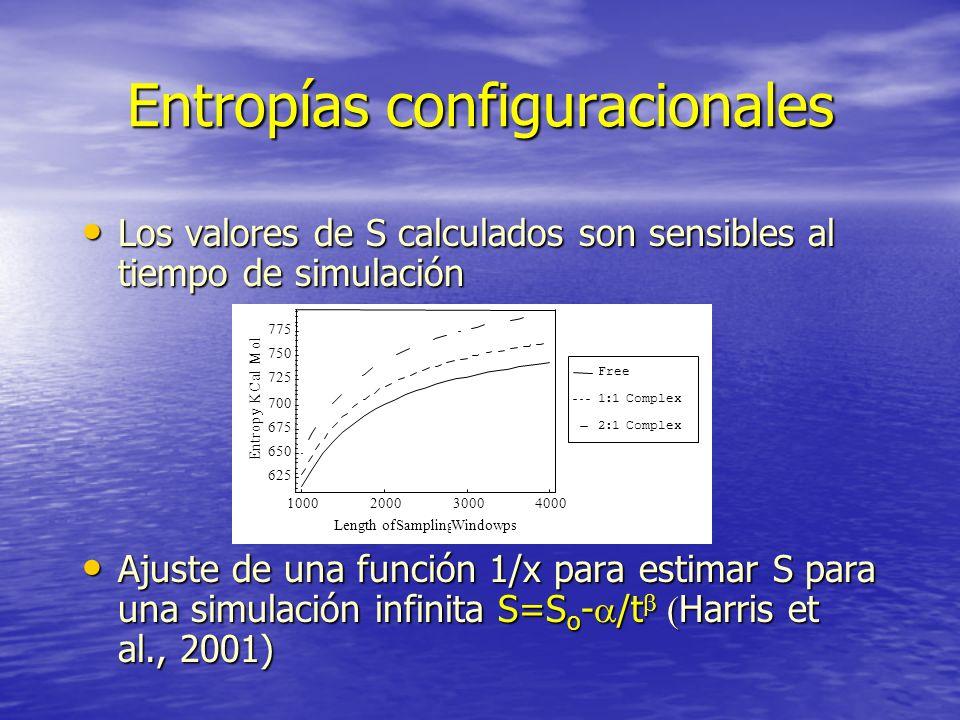 Entropías configuracionales Los valores de S calculados son sensibles al tiempo de simulación Los valores de S calculados son sensibles al tiempo de s