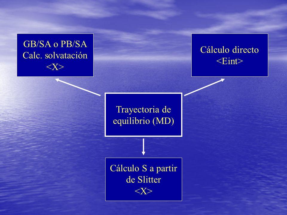 Trayectoria de equilibrio (MD) Cálculo directo GB/SA o PB/SA Calc. solvatación Cálculo S a partir de Slitter