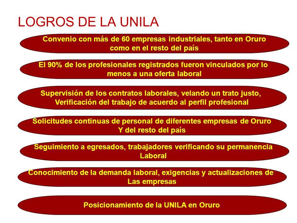 LOGROS DE LA UNILA Convenio con más de 60 empresas industriales, tanto en Oruro como en el resto del país El 90% de los profesionales registrados fuer