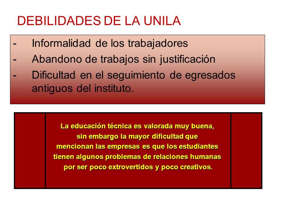 DEBILIDADES DE LA UNILA -Informalidad de los trabajadores -Abandono de trabajos sin justificación -Dificultad en el seguimiento de egresados antiguos