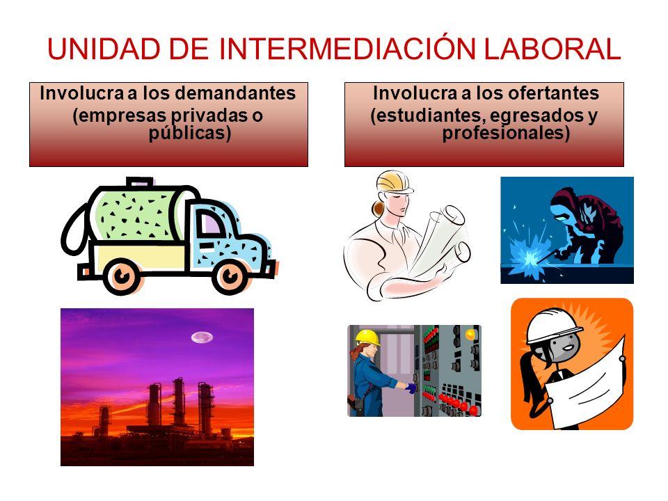 UNIDAD DE INTERMEDIACIÓN LABORAL Involucra a los demandantes (empresas privadas o públicas) Involucra a los ofertantes (estudiantes, egresados y profe