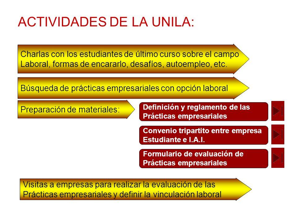 ACTIVIDADES DE LA UNILA: Charlas con los estudiantes de último curso sobre el campo Laboral, formas de encararlo, desafíos, autoempleo, etc. Búsqueda