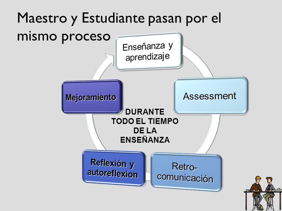 Maestro y Estudiante pasan por el mismo proceso DURANTE TODO EL TIEMPO DE LA ENSEÑANZA