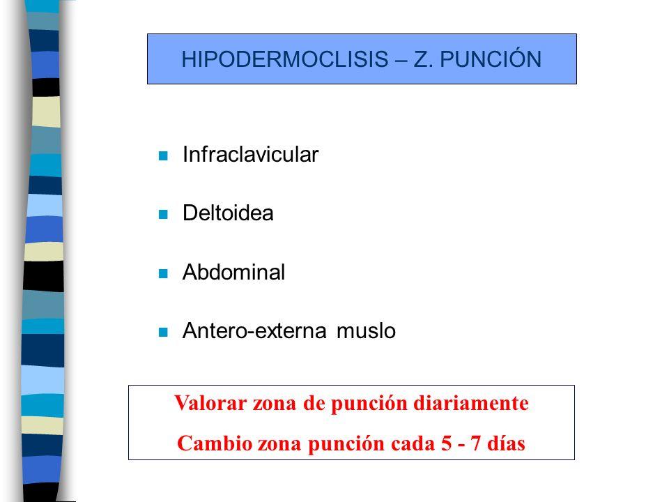 HIPODERMOCLISIS – Z.