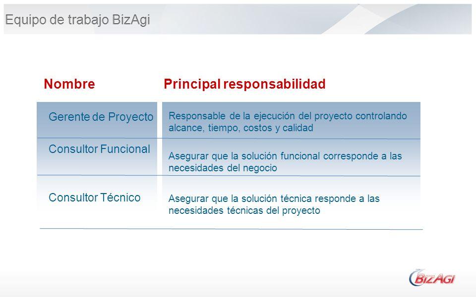 Nombre Gerente de Proyecto Consultor Funcional Consultor Técnico Principal responsabilidad Responsable de la ejecución del proyecto controlando alcanc