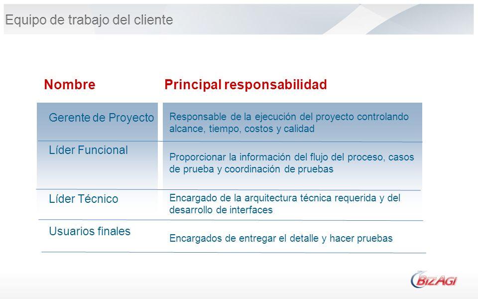 Nombre Gerente de Proyecto Líder Funcional Líder Técnico Usuarios finales Principal responsabilidad Responsable de la ejecución del proyecto controlan