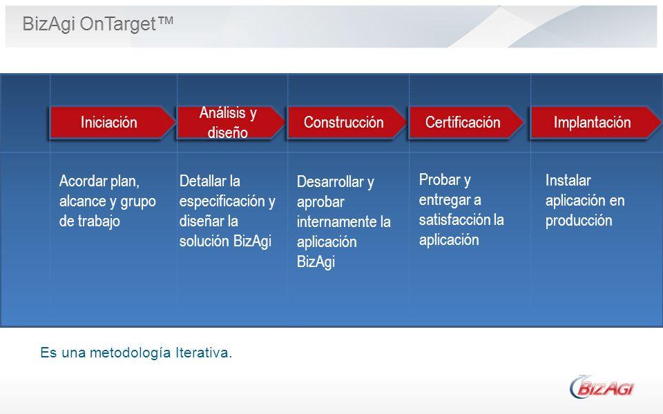 Implantación Análisis y diseño Construcción Certificación Iniciación Es una metodología Iterativa. Acordar plan, alcance y grupo de trabajo Detallar l