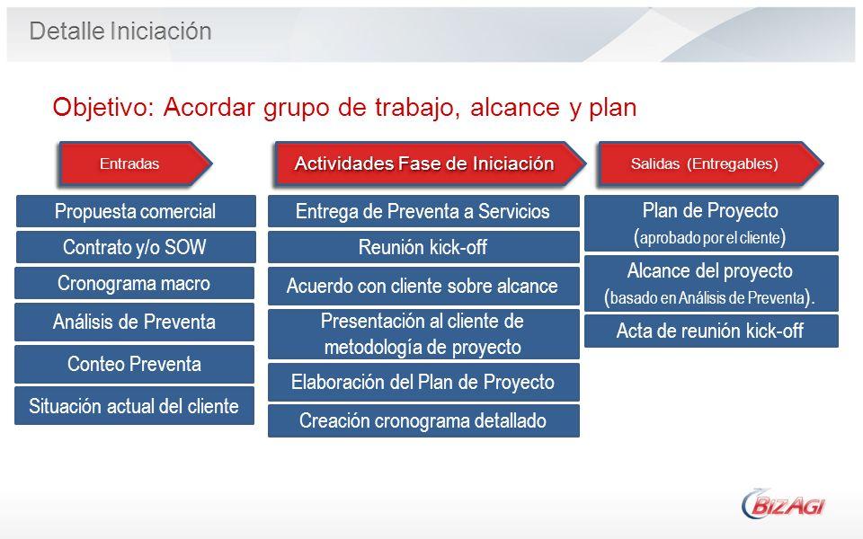 Operational Process Entrega de Preventa a Servicios Acuerdo con cliente sobre alcance Entradas Salidas (Entregables) Plan de Proyecto ( aprobado por e