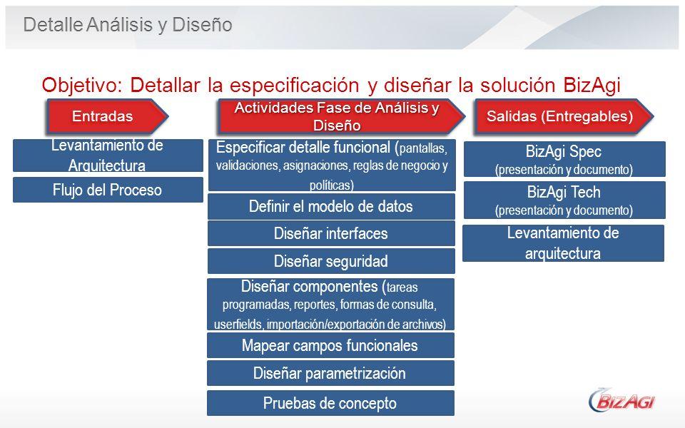 Operational Process Definir el modelo de datos Entradas Salidas (Entregables) BizAgi Spec (presentación y documento) Actividades Fase de Análisis y Di