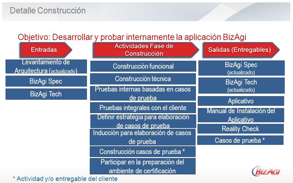 Operational Process Construcción funcional Pruebas internas basadas en casos de prueba Entradas Salidas (Entregables) BizAgi Spec (actualizado) Activi
