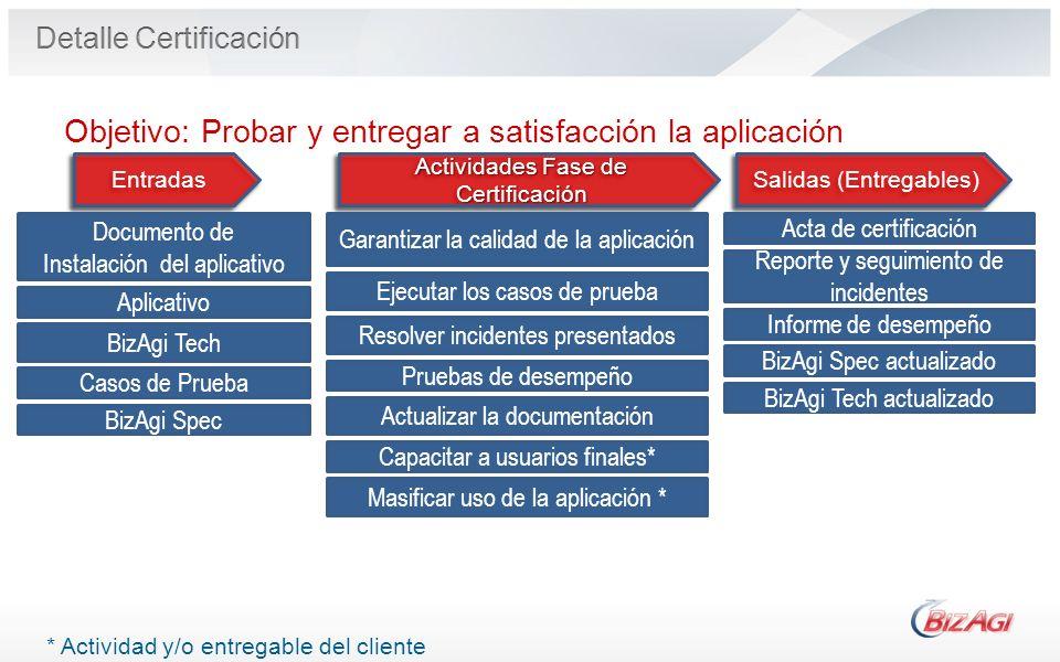 Operational Process Entradas Salidas (Entregables) Actividades Fase de Certificación Objetivo: Probar y entregar a satisfacción la aplicación * Activi