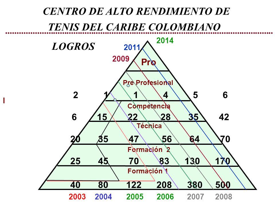 CENTRO DE ALTO RENDIMIENTO DE TENIS DEL CARIBE COLOMBIANO LOGROS l Pre Profesional Competencia 2014 Pro Técnica Formación 2 Formación 1 2 1 1 4 5 6 6