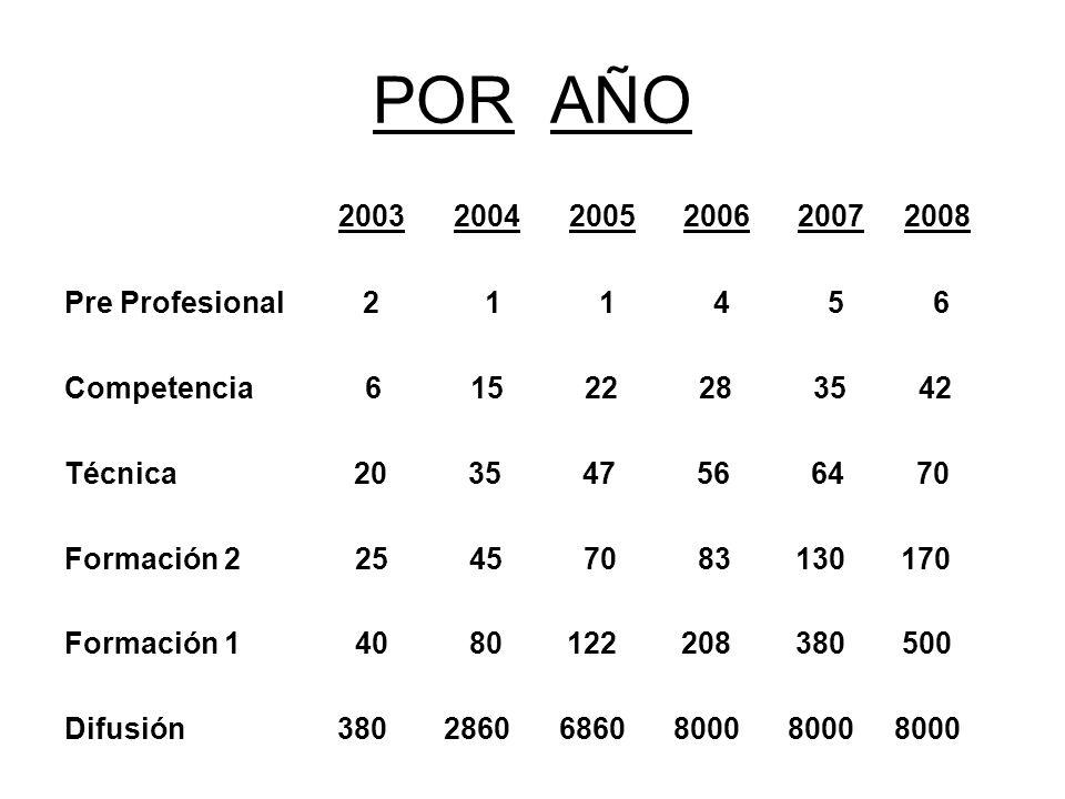 POR AÑO 2003 2004 2005 2006 2007 2008 Pre Profesional 2 1 1 4 5 6 Competencia 6 15 22 28 35 42 Técnica 20 35 47 56 64 70 Formación 2 25 45 70 83 130 1