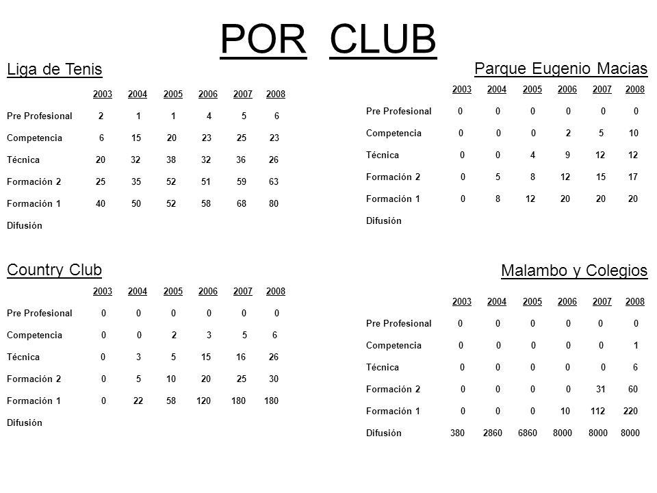 POR CLUB 2003 2004 2005 2006 2007 2008 Pre Profesional 2 1 1 4 5 6 Competencia 6 15 20 23 25 23 Técnica 20 32 38 32 36 26 Formación 2 25 35 52 51 59 6