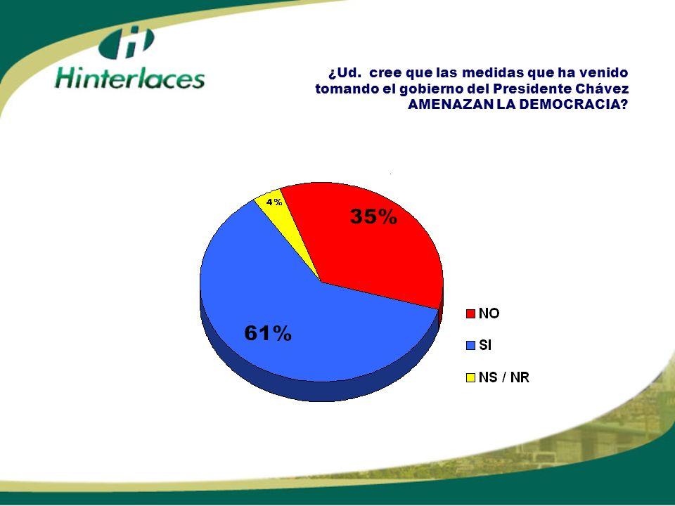 ¿Ud. cree que las medidas que ha venido tomando el gobierno del Presidente Chávez AMENAZAN LA DEMOCRACIA?