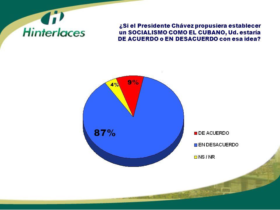 ¿Si el Presidente Chávez propusiera establecer un SOCIALISMO COMO EL CUBANO, Ud. estaría DE ACUERDO o EN DESACUERDO con esa idea?